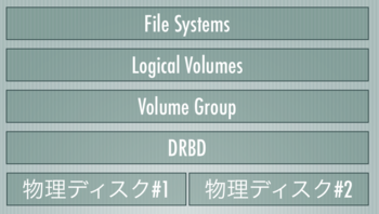 disklayer01.png