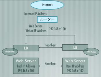 loadbalancer01.png